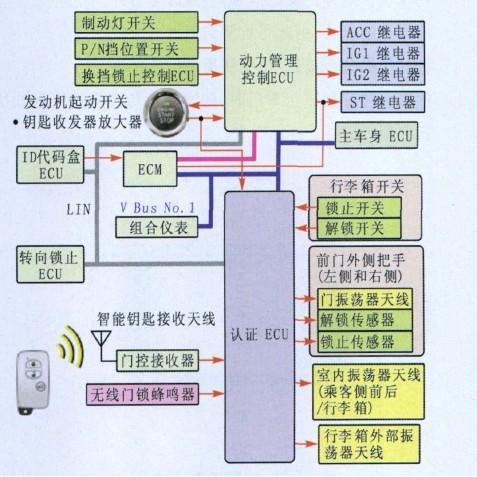 智能进入和起动系统结构框图